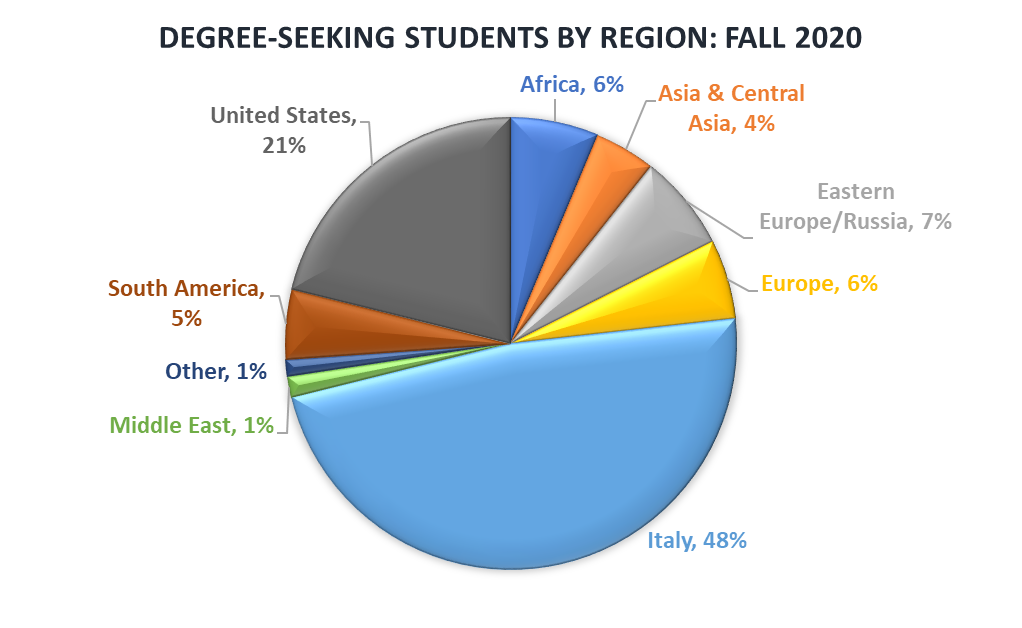 Degree Seeking Students by Region - Fall 2020