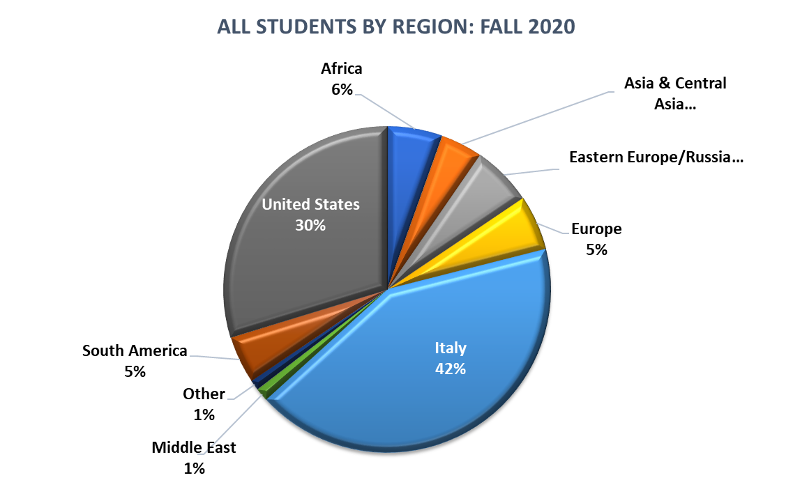 All Students by Region - Fall 2020